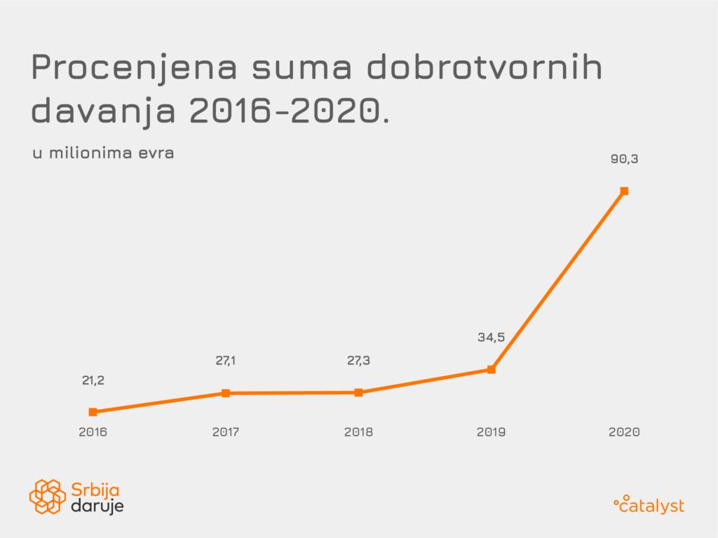 Catalyst Balkans: Donacije za opšte dobro u Srbiji skoro tri puta veće u 2020. godini